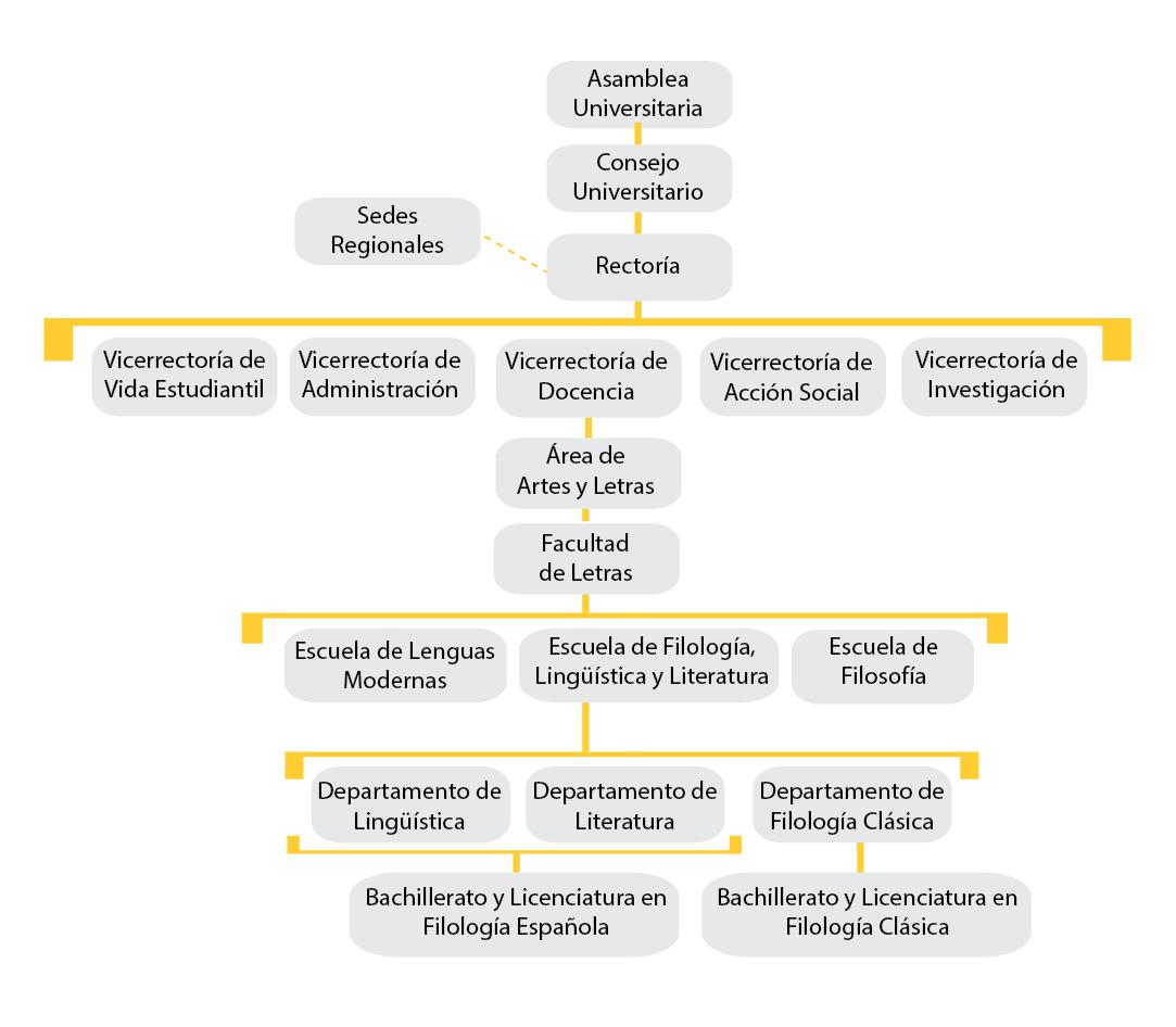 Estructura Organizativa Escuela De Filología Lingüística